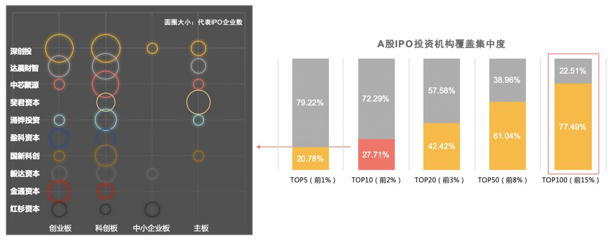 IPO覆盖集中度.png